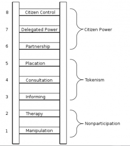 Sherry Arnstein's participation ladder