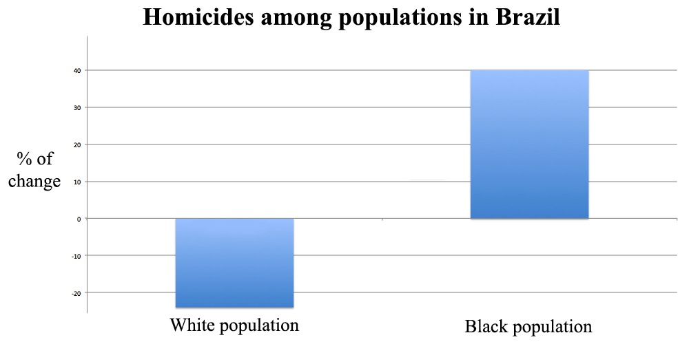 In recent years, the number of homicides among white populations has gone down 24%, whereas it has increased for black populations by 40%.