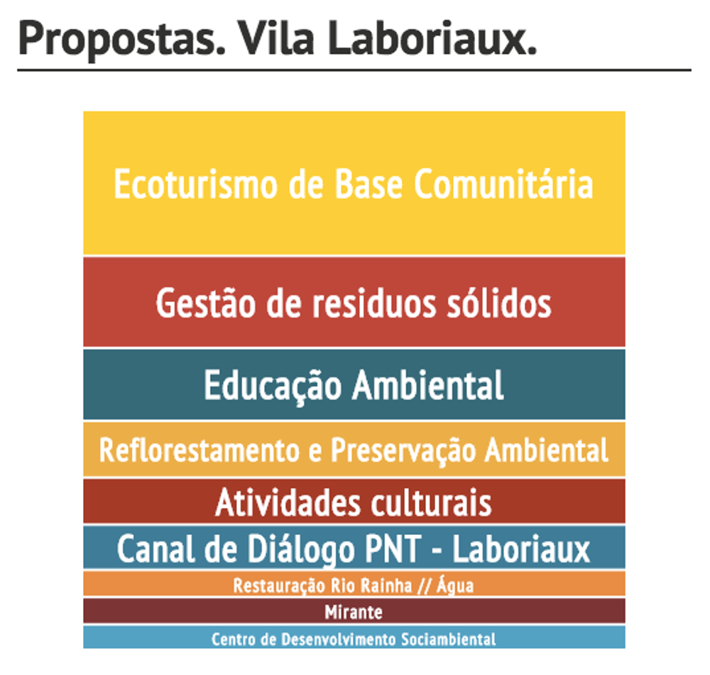 List of proposals suggested by Laboriaux residents, collected by Movimento Preserva Laboriaux in a discussion event in December 2014.