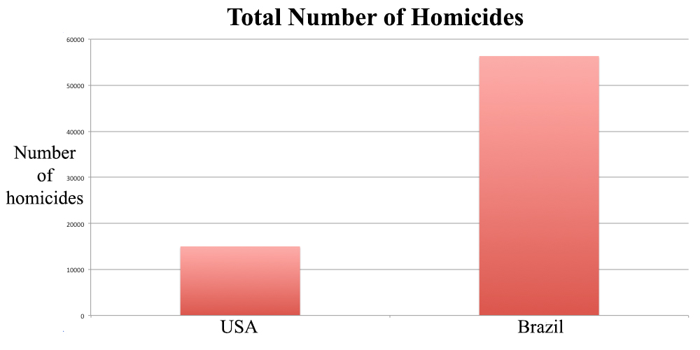 A comparison of the number of violent deaths in the USA and Brazil in the year 2012.