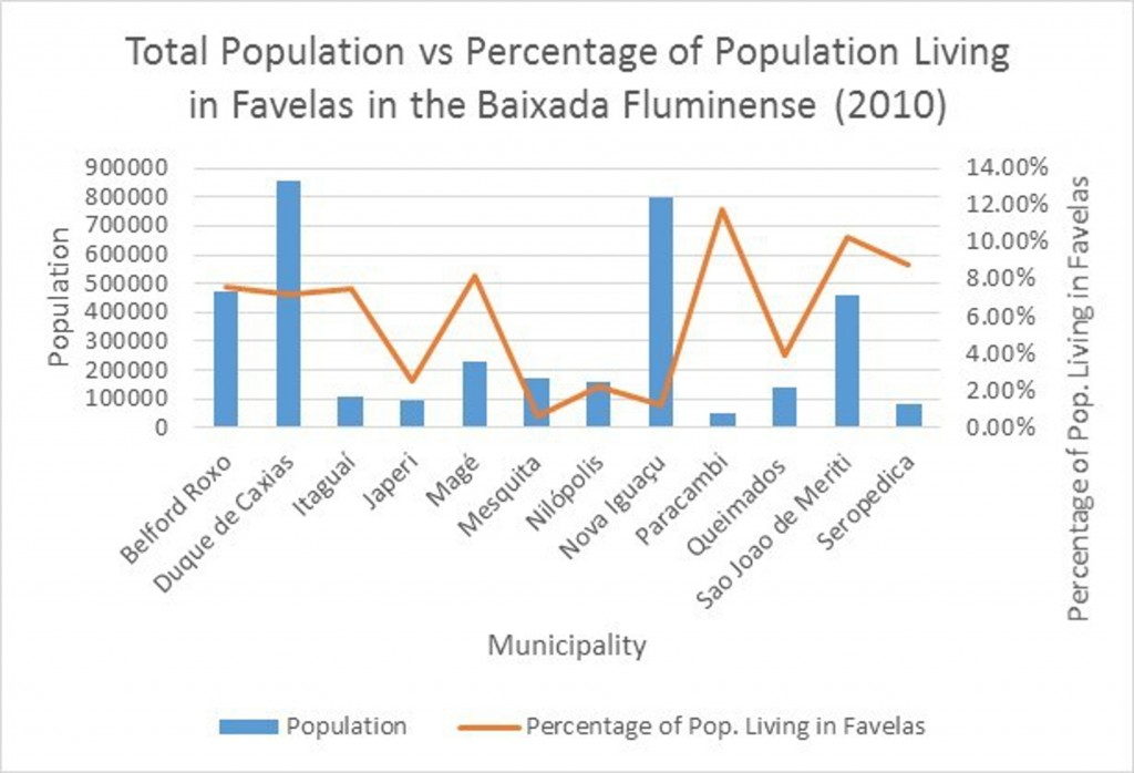 Total Population vs Favela Population in Baixada Municipalities. Original map by Raphael Lorenzeto de Abreu.