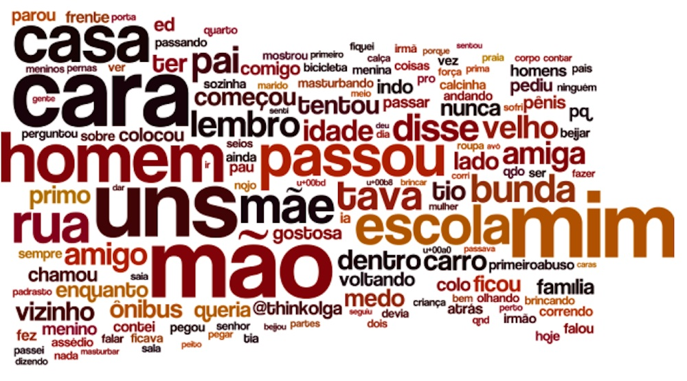 Word cloud from #PrimeiroAssedio tweets. Image by Think Olga