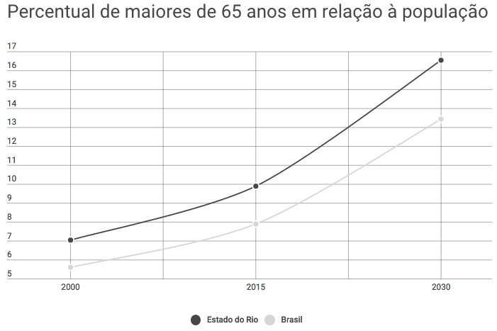 Percentage of people aged 65 or over in relation to population in the state of Rio (dark gray) and Brazil as a whole (light gray)