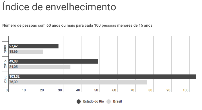 Aging Index: Number of people aged 60 or over for every 100 people under 15 in Rio state (dark gray) and Brazil as a whole (light gray)