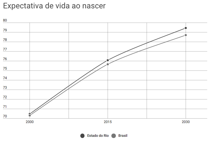 Life expectancy at birth in Rio state (dark gray) and the whole of Brazil (light gray)