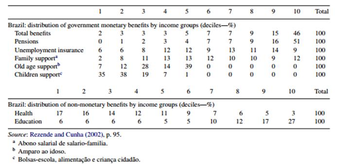 Distribution of benefits