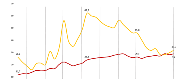 Homicide rate over 3 decades in Brazil and Rio