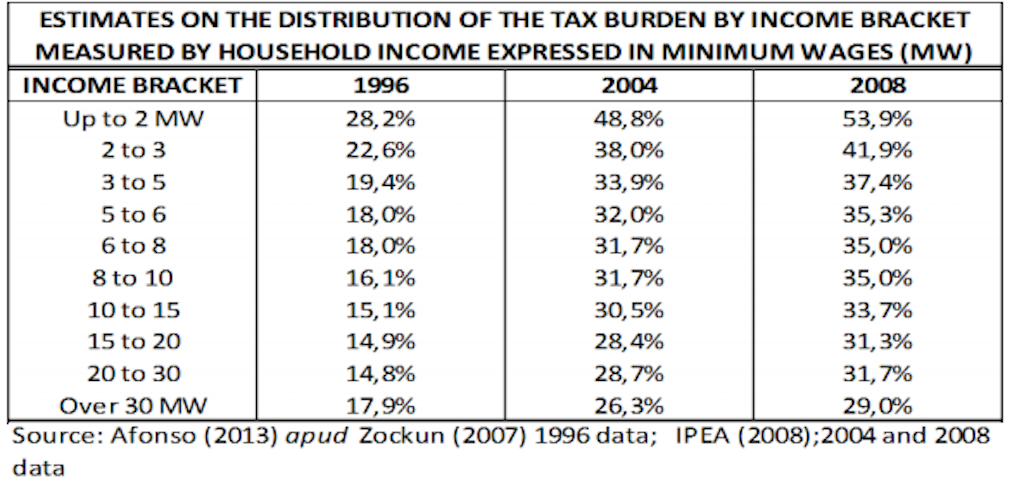 The income tax burden on the lower classes has only been getting worse over the past 20 years.