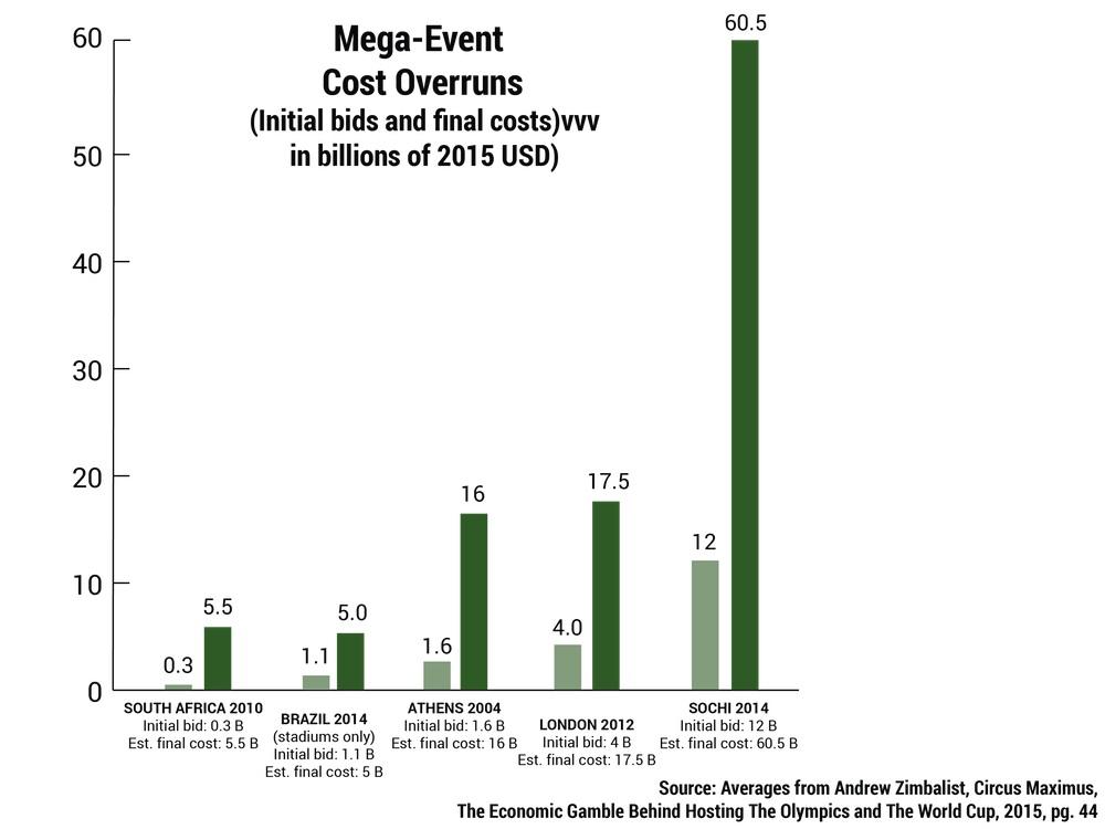 IOCgraphic4 costoverruns