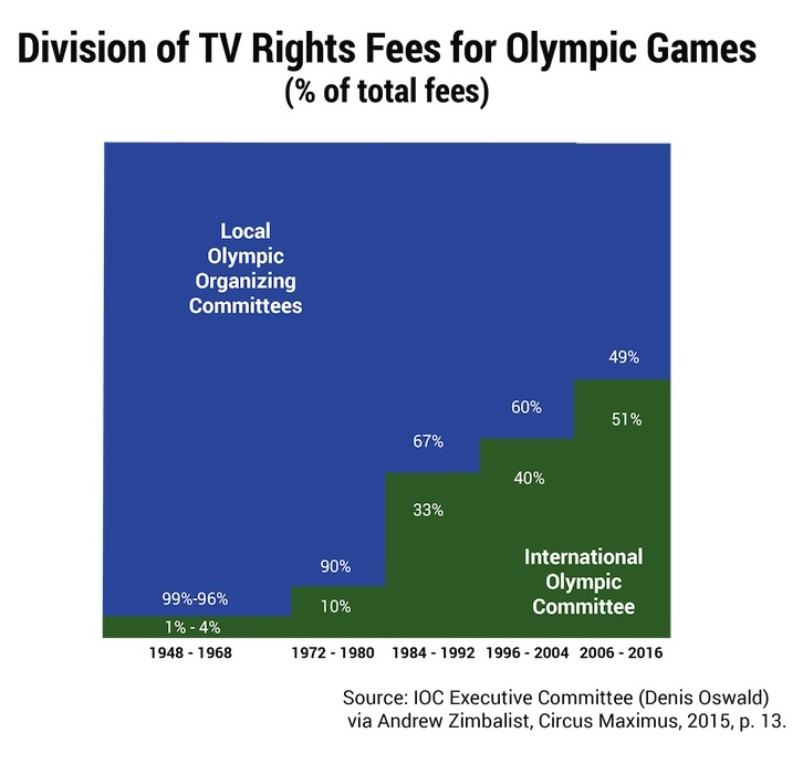 Division of TV rights for Olympic Games