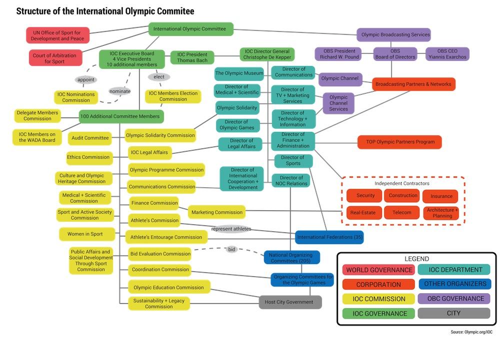 IOCgraphic6 IOCstructure