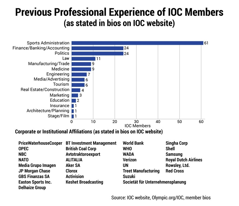 Previous professional experience of IOC members
