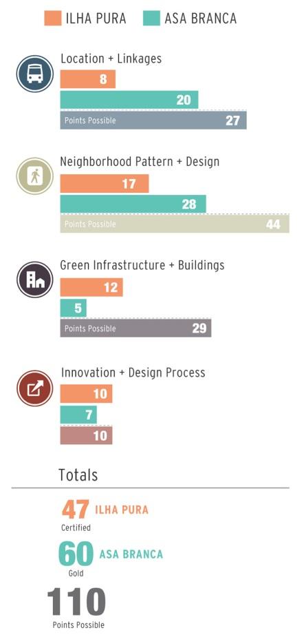 LEED rankings compared