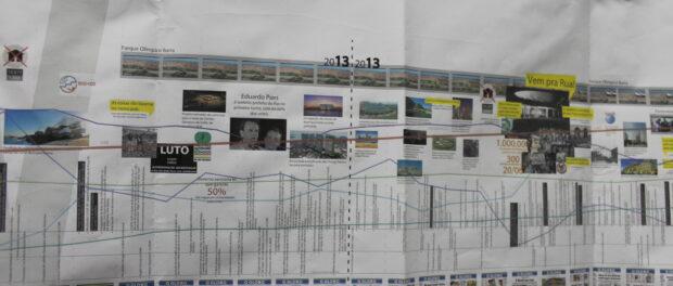 PUC Timeline