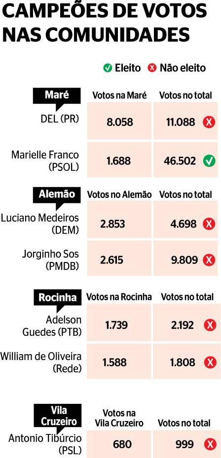 Votes for favela candidates in their favelas and city-wide. Chart by Extra