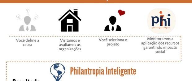 Philanthropia Inteligente website
