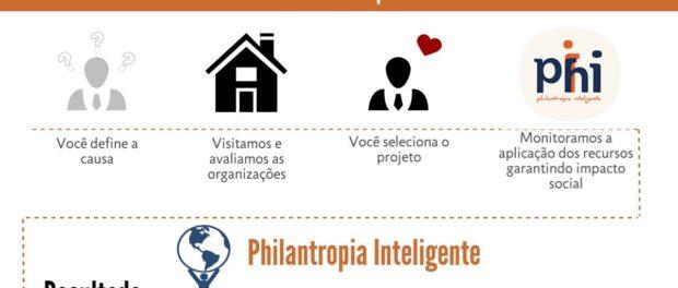 Philanthropia Inteligente website
