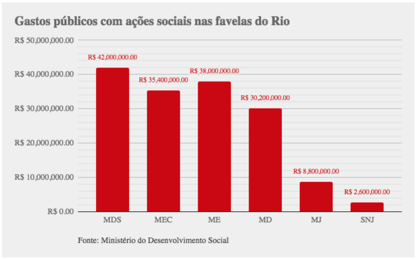 Public spending on social projects in Rio favelas, by department/ministry. Source: Ministry of Social Development