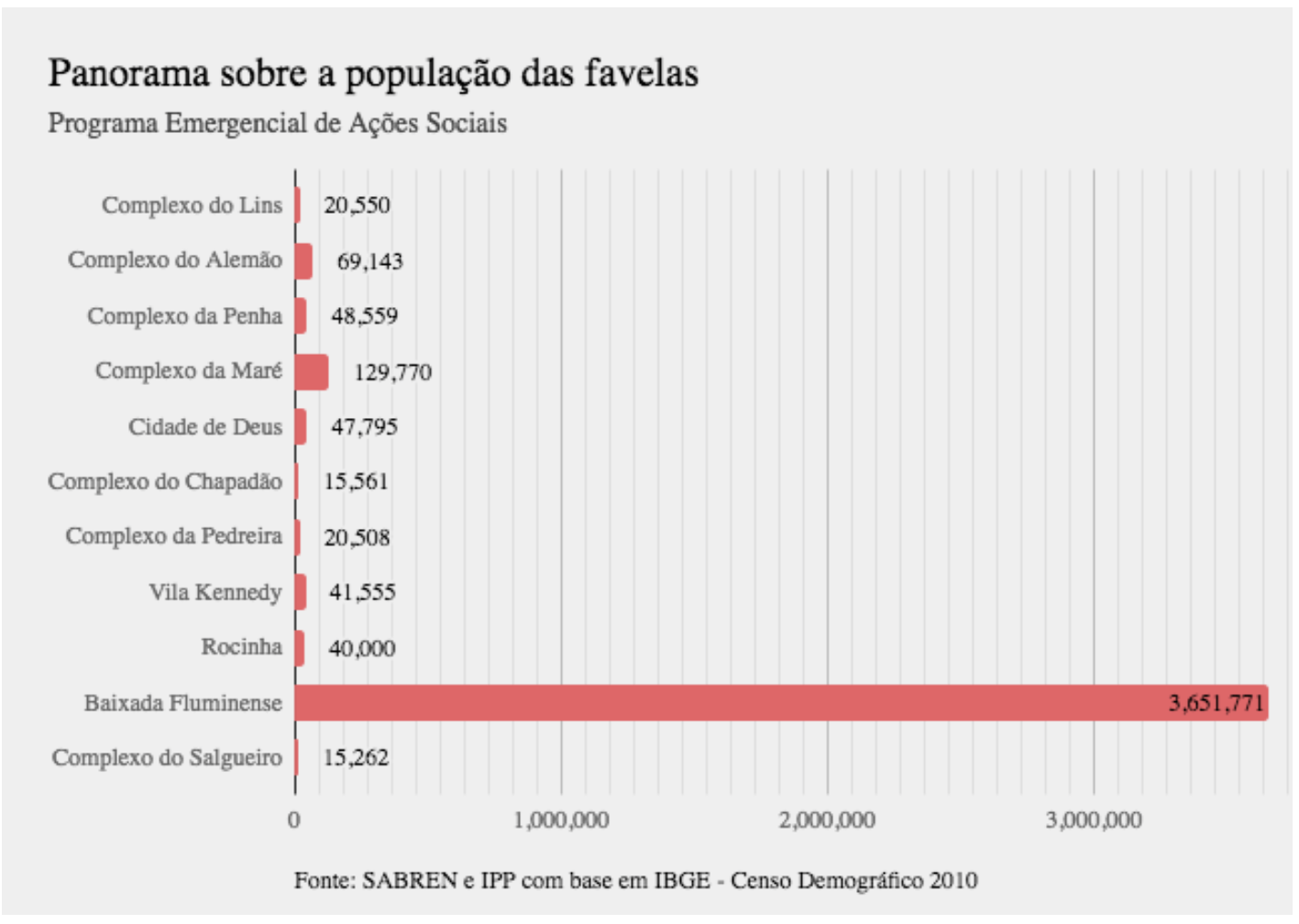 Panorama of populations in favelas designated for the Emergency Program for Social Actions. Source: SABREN and IPP with data from IGBE / 2010 Census.