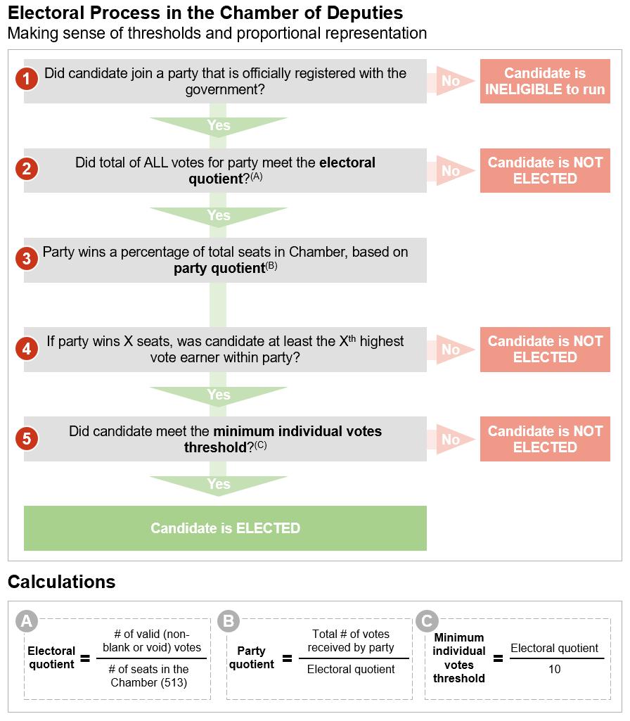 Five Ways Electoral Design Shapes Democracy Understanding The