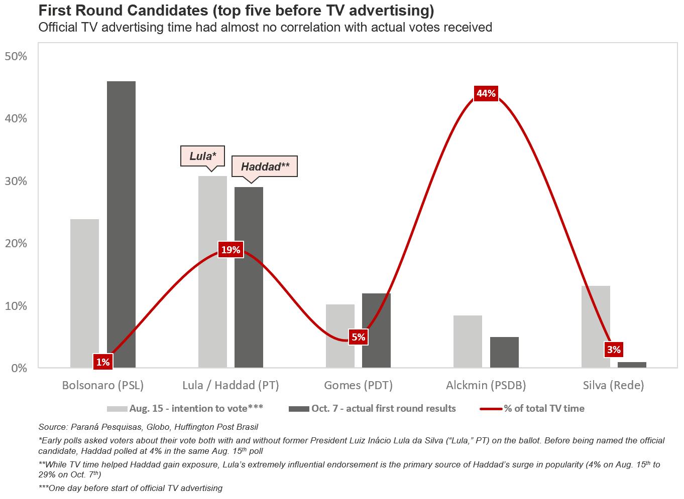 Graph by Marc Cho. Data: Paraná Pesquisas, Globo, Huffington Post Brasil