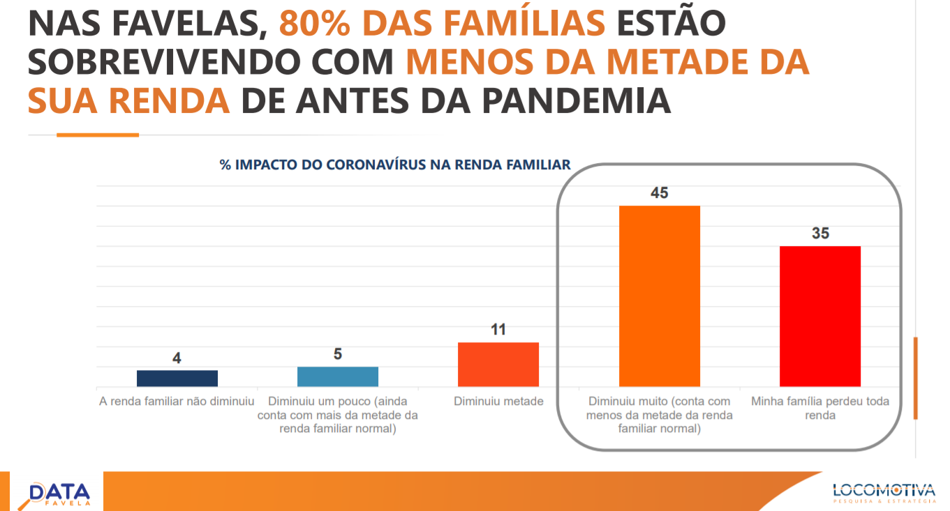 In the favelas, 80% of families are living on less than half of their income from before the pandemic