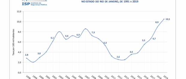 Rate of police killings in Rio by population (killings per 100,000 residents). Source: Instituto de Segurança Pública