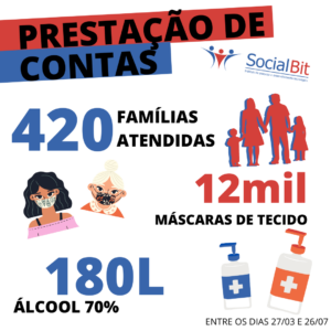 SocialBit's progress report on their campaign to help some of Rio das Pedras' families