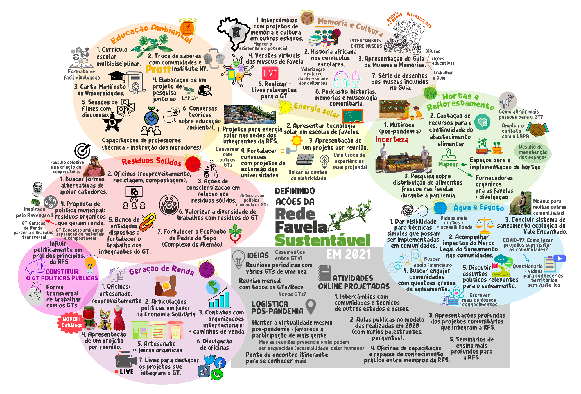 Future perspectives for the actions of the Sustainable Favela Network.