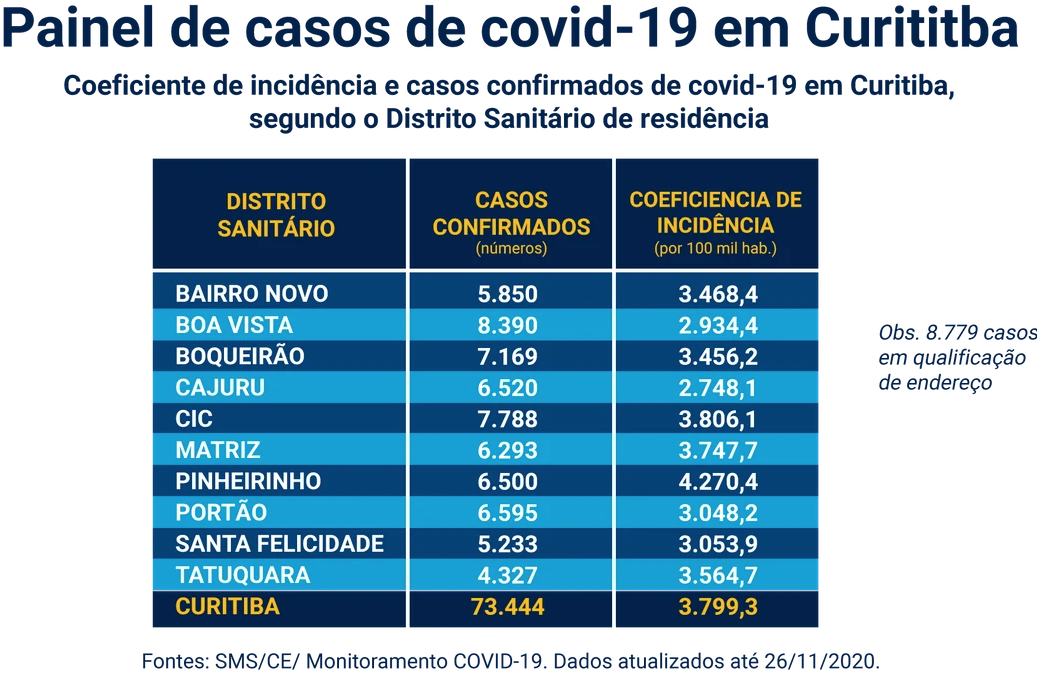 Dashboard of Covid-19 Cases in Curitiba with incidence coefficient and confirmed cases in the city, according to Sanitary District of residence. Source: Municipal Health Secretariat
